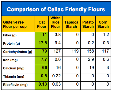 Oat flour compared to other gluten free flours